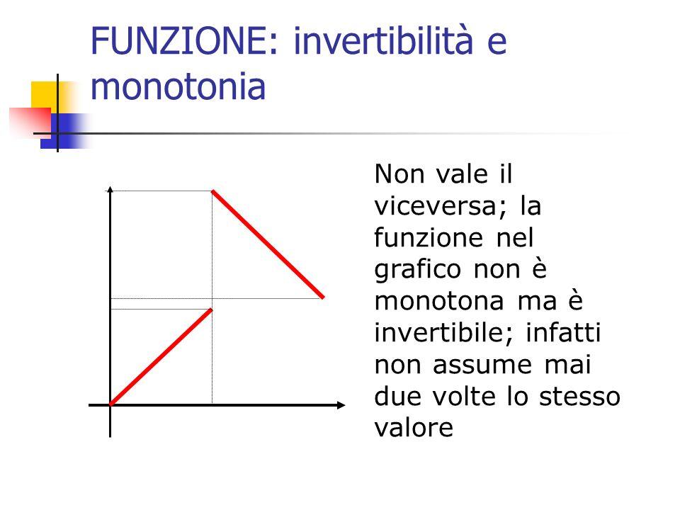 FUNZIONE: invertibilità e monotonia Non vale il viceversa; la funzione nel grafico non è monotona ma è invertibile; infatti non assume mai due volte l