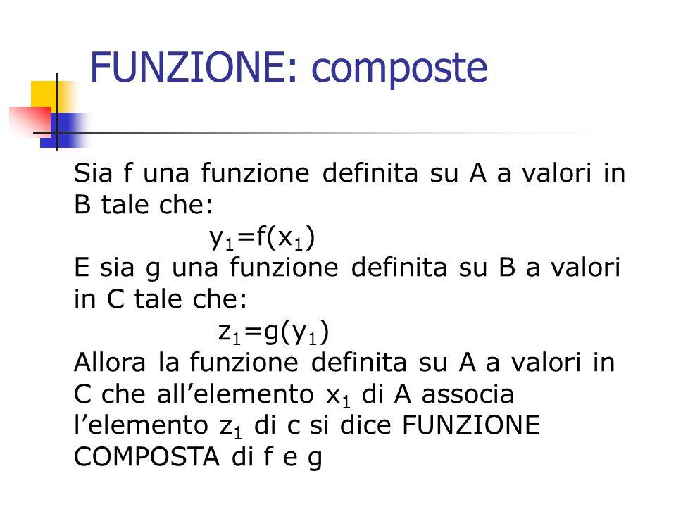 FUNZIONE: composte Sia f una funzione definita su A a valori in B tale che: y 1 =f(x 1 ) E sia g una funzione definita su B a valori in C tale che: z