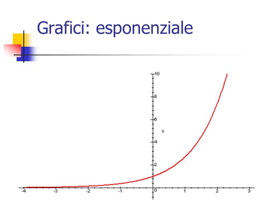 Grafici: esponenziale