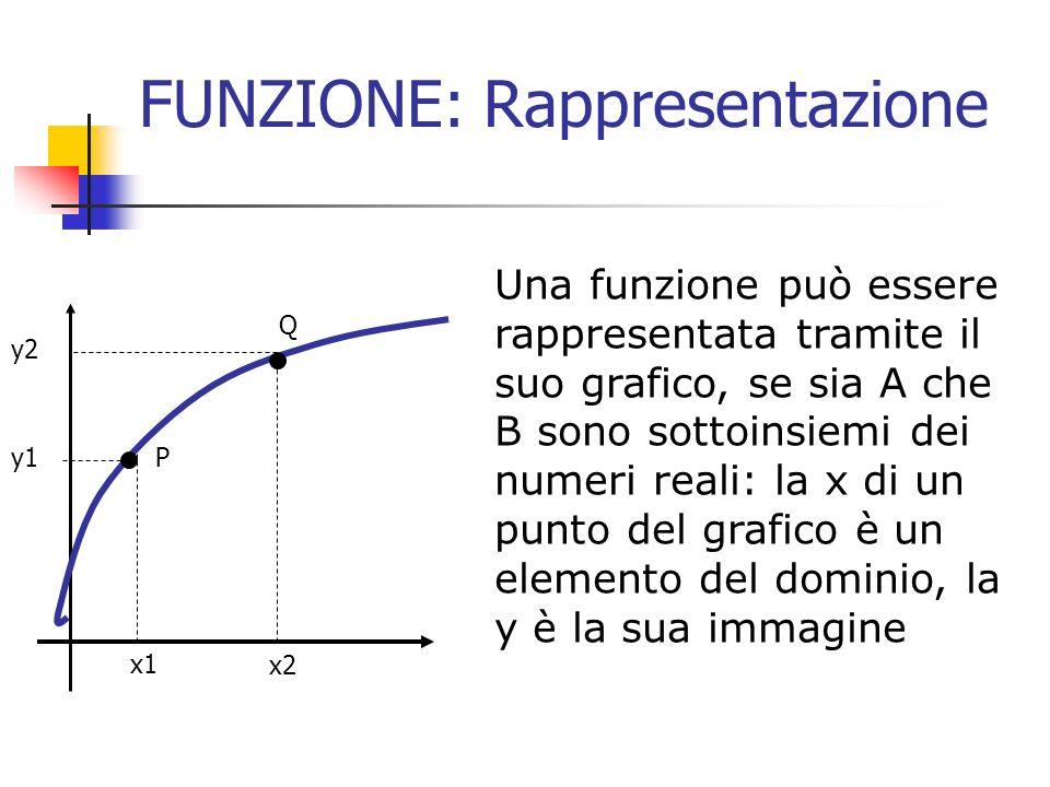 FUNZIONE: Rappresentazione Una funzione può essere rappresentata tramite unequazione, in cui x è un elemento del dominio, y la sua immagine.