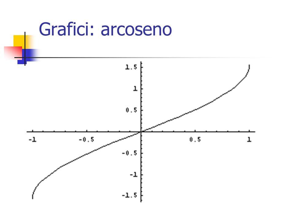 Grafici: arcoseno