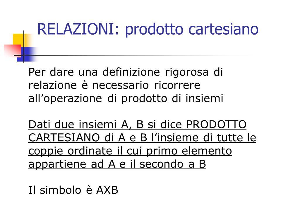 RELAZIONI: prodotto cartesiano Per dare una definizione rigorosa di relazione è necessario ricorrere alloperazione di prodotto di insiemi Dati due ins