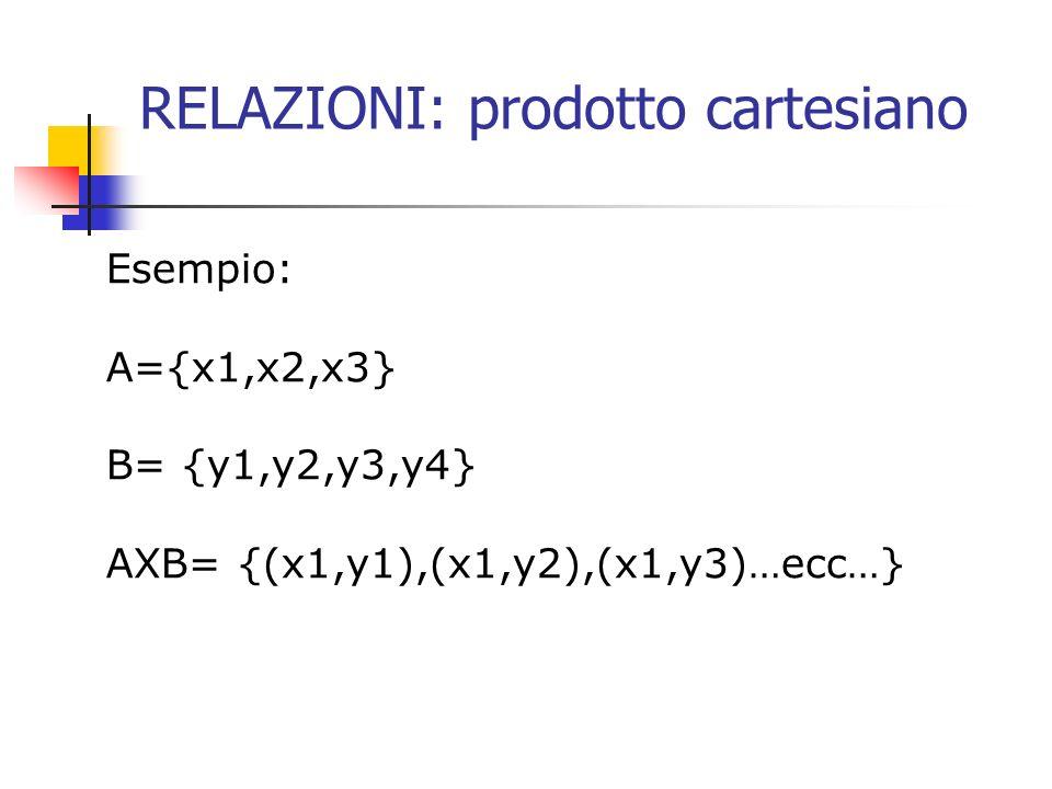 RELAZIONI: prodotto cartesiano Esempio: A={x1,x2,x3} B= {y1,y2,y3,y4} AXB= {(x1,y1),(x1,y2),(x1,y3)…ecc…}