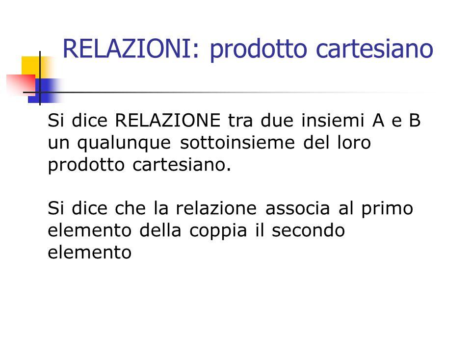 RELAZIONI: prodotto cartesiano Si dice RELAZIONE tra due insiemi A e B un qualunque sottoinsieme del loro prodotto cartesiano. Si dice che la relazion