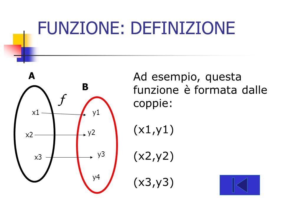 FUNZIONE: DEFINIZIONE Ad esempio, questa funzione è formata dalle coppie: (x1,y1) (x2,y2) (x3,y3) A B x1 x2 x3 y1 y2 y3 y4 f