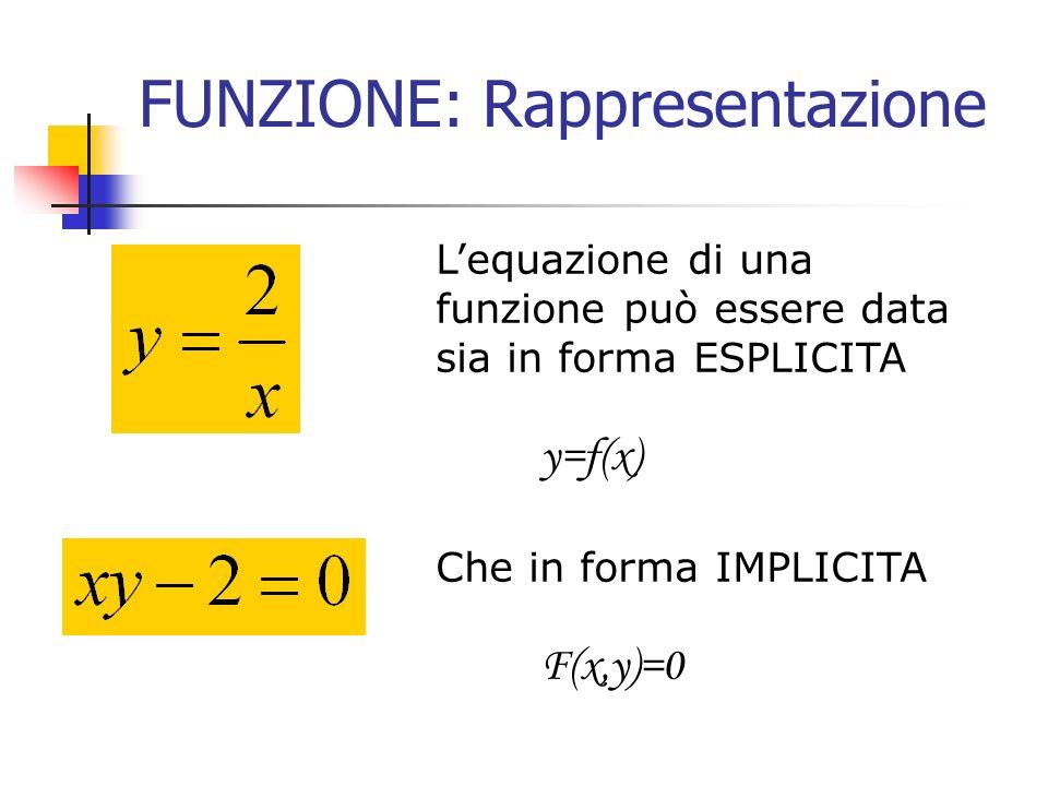 FUNZIONE: invertibilità e monotonia Una funzione crescente sarà anche biunivoca; infatti se x1>x2 allora f(x1)>f(x2), quindi non si verifica mai che assuma due volte lo stesso valore x1 f(x1) x2 f(x2)