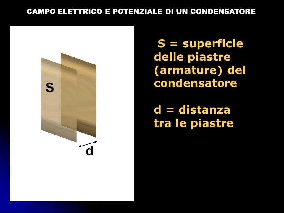 CAMPO ELETTRICO E POTENZIALE DI UN CONDENSATORE S = superficie delle piastre (armature) del condensatore d = distanza tra le piastre