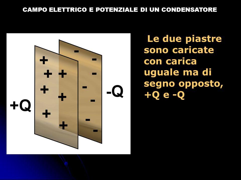 CAMPO ELETTRICO E POTENZIALE DI UN CONDENSATORE Le due piastre sono caricate con carica uguale ma di segno opposto, +Q e -Q
