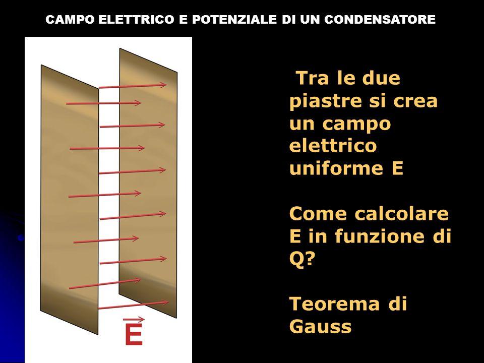 CAMPO ELETTRICO E POTENZIALE DI UN CONDENSATORE Tra le due piastre si crea un campo elettrico uniforme E Come calcolare E in funzione di Q? Teorema di