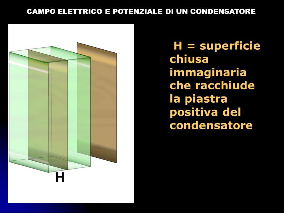 CAMPO ELETTRICO E POTENZIALE DI UN CONDENSATORE Per calcolare il flusso del campo elettrico attraverso H scomponiamo H nelle sue 6 facce