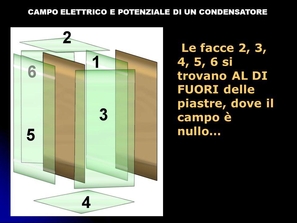 CAMPO ELETTRICO E POTENZIALE DI UN CONDENSATORE Le facce 2, 3, 4, 5, 6 si trovano AL DI FUORI delle piastre, dove il campo è nullo…