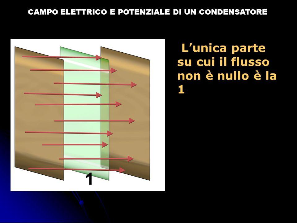 CAMPO ELETTRICO E POTENZIALE DI UN CONDENSATORE Qui il vettore E è perpendicolare alla superficie, quindi: Φ=E·S