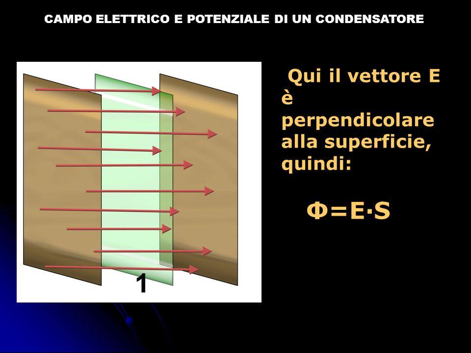 CAMPO ELETTRICO E POTENZIALE DI UN CONDENSATORE Ma per il teorema di Gauss: Il flusso totale è quindi: