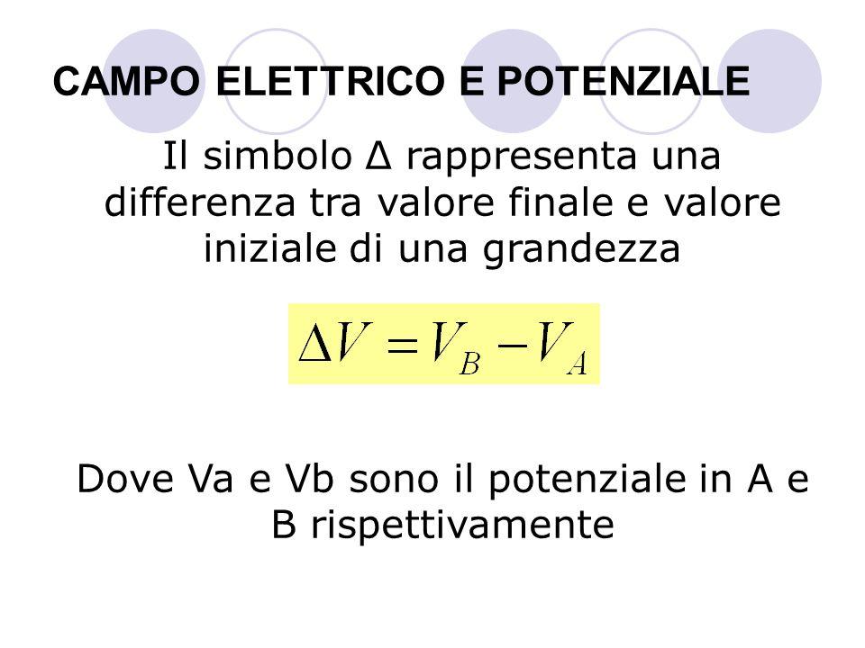 CAMPO ELETTRICO E POTENZIALE Il simbolo Δ rappresenta una differenza tra valore finale e valore iniziale di una grandezza Dove Va e Vb sono il potenzi