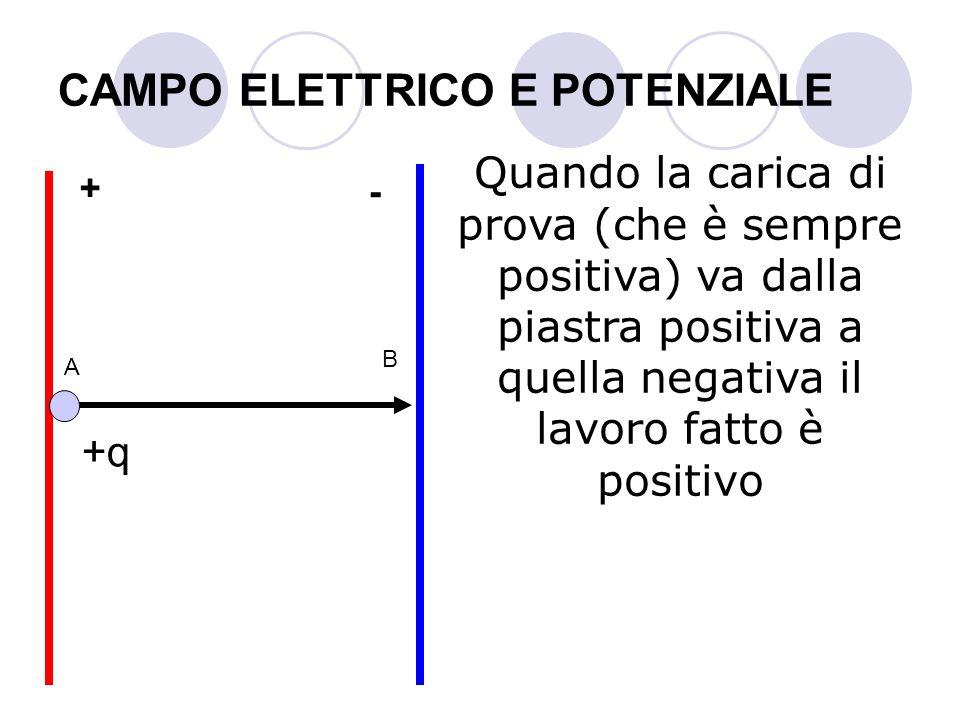 CAMPO ELETTRICO E POTENZIALE Quando la carica di prova (che è sempre positiva) va dalla piastra positiva a quella negativa il lavoro fatto è positivo