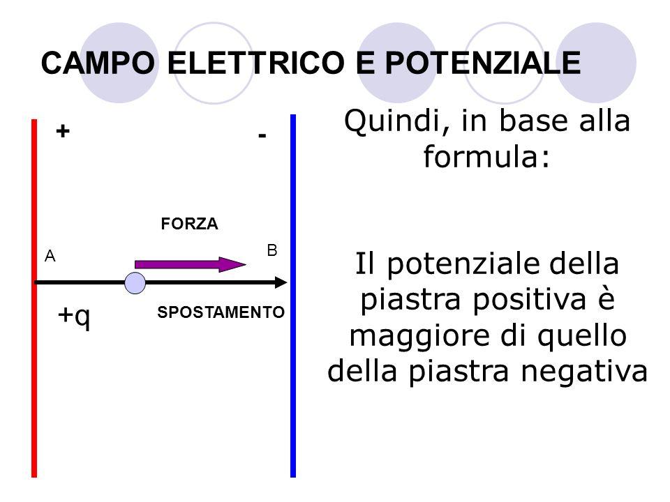 CAMPO ELETTRICO E POTENZIALE Quindi, in base alla formula: Il potenziale della piastra positiva è maggiore di quello della piastra negativa A B + - +q
