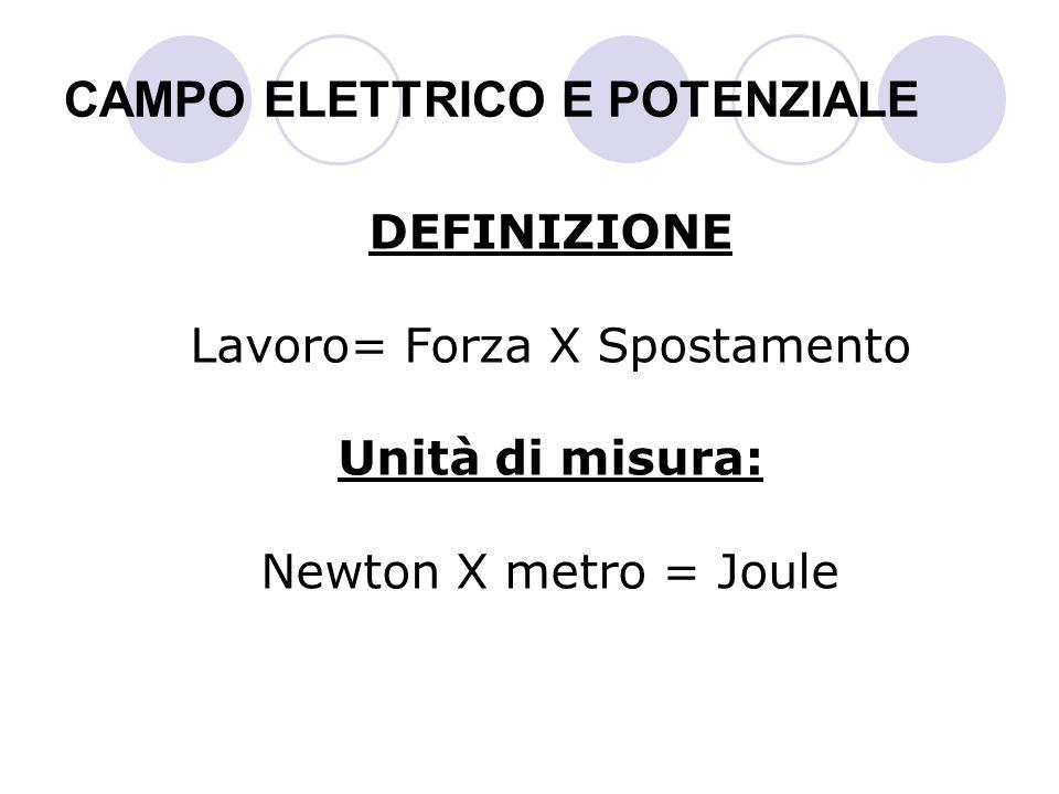 CAMPO ELETTRICO E POTENZIALE DEFINIZIONE Lavoro= Forza X Spostamento Unità di misura: Newton X metro = Joule