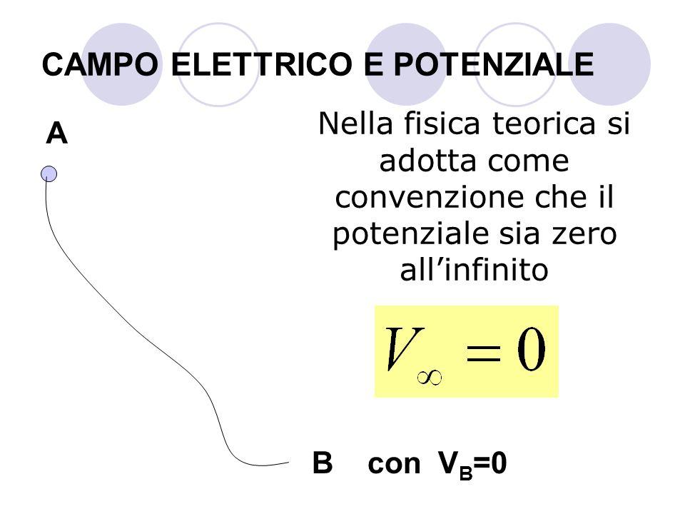 CAMPO ELETTRICO E POTENZIALE Nella fisica teorica si adotta come convenzione che il potenziale sia zero allinfinito A B con V B =0