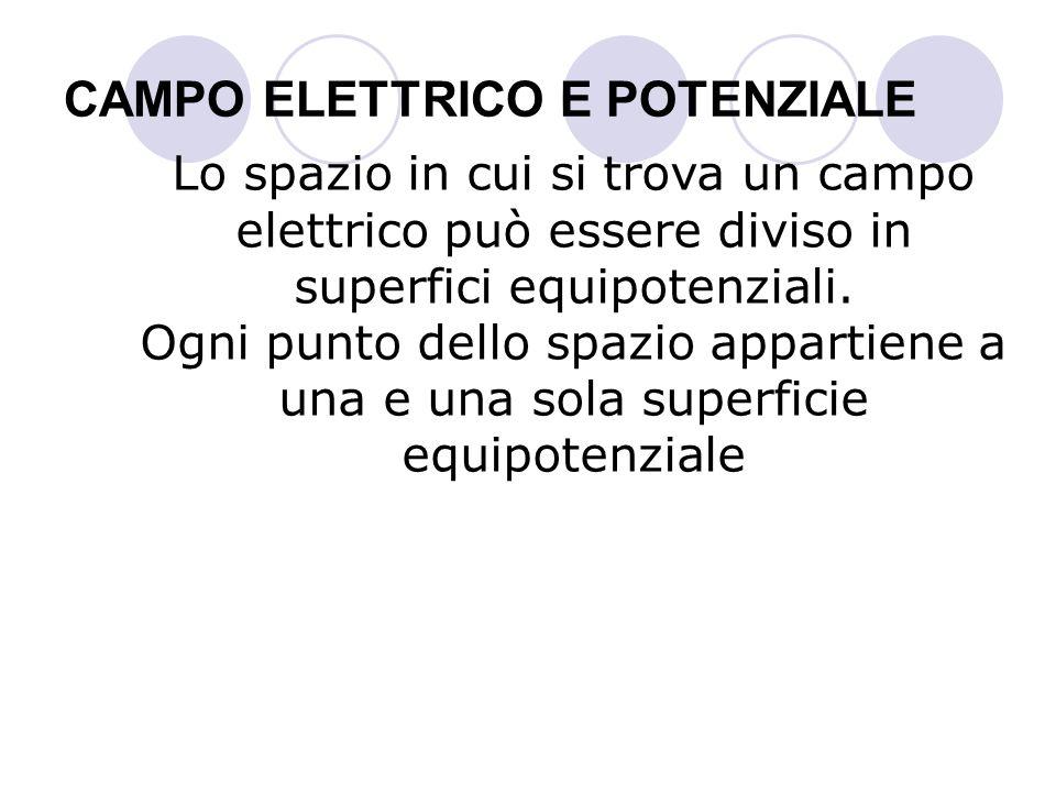 CAMPO ELETTRICO E POTENZIALE Lo spazio in cui si trova un campo elettrico può essere diviso in superfici equipotenziali. Ogni punto dello spazio appar