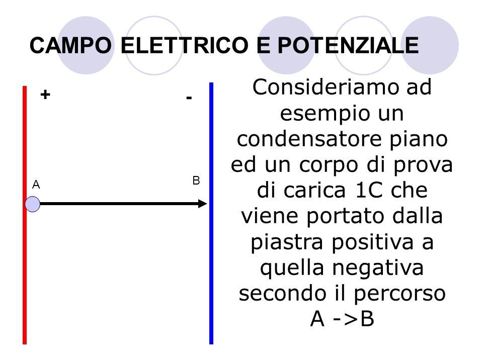 CAMPO ELETTRICO E POTENZIALE Consideriamo ad esempio un condensatore piano ed un corpo di prova di carica 1C che viene portato dalla piastra positiva