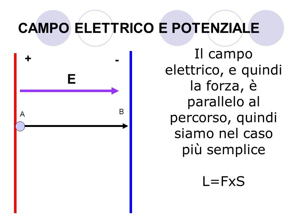CAMPO ELETTRICO E POTENZIALE Il campo elettrico, e quindi la forza, è parallelo al percorso, quindi siamo nel caso più semplice L=FxS A B + - E