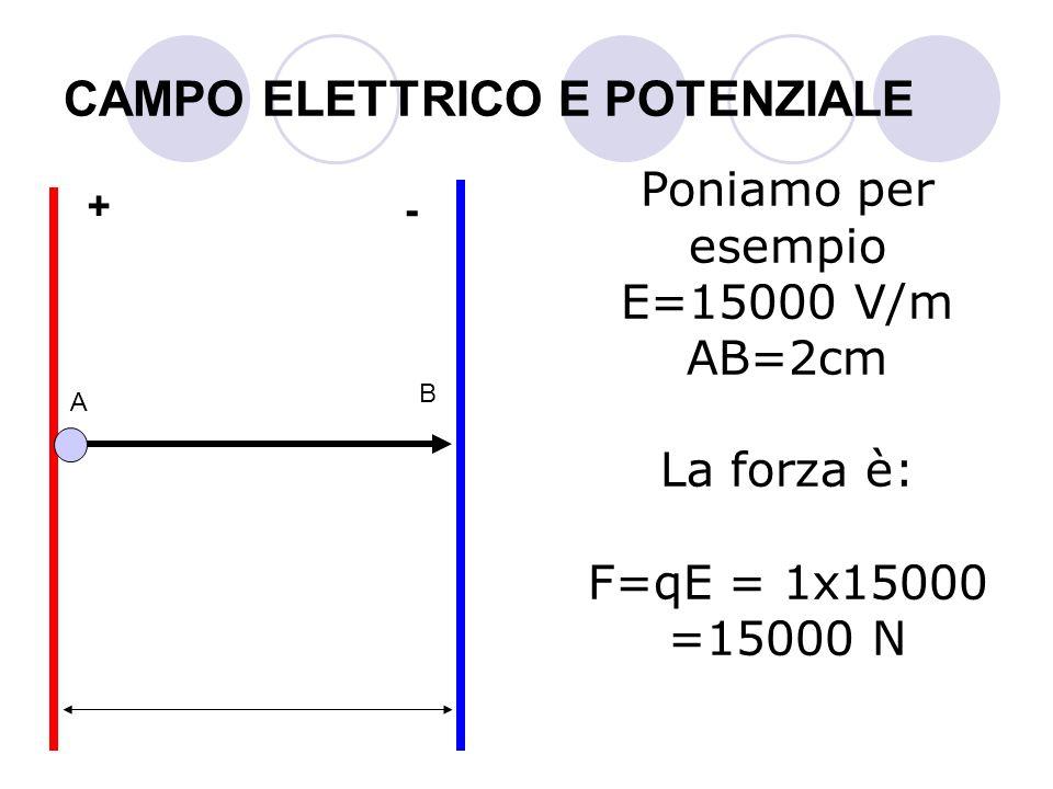 CAMPO ELETTRICO E POTENZIALE Poniamo per esempio E=15000 V/m AB=2cm La forza è: F=qE = 1x15000 =15000 N A B + -