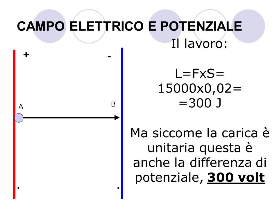 CAMPO ELETTRICO E POTENZIALE Il lavoro: L=FxS= 15000x0,02= =300 J Ma siccome la carica è unitaria questa è anche la differenza di potenziale, 300 volt
