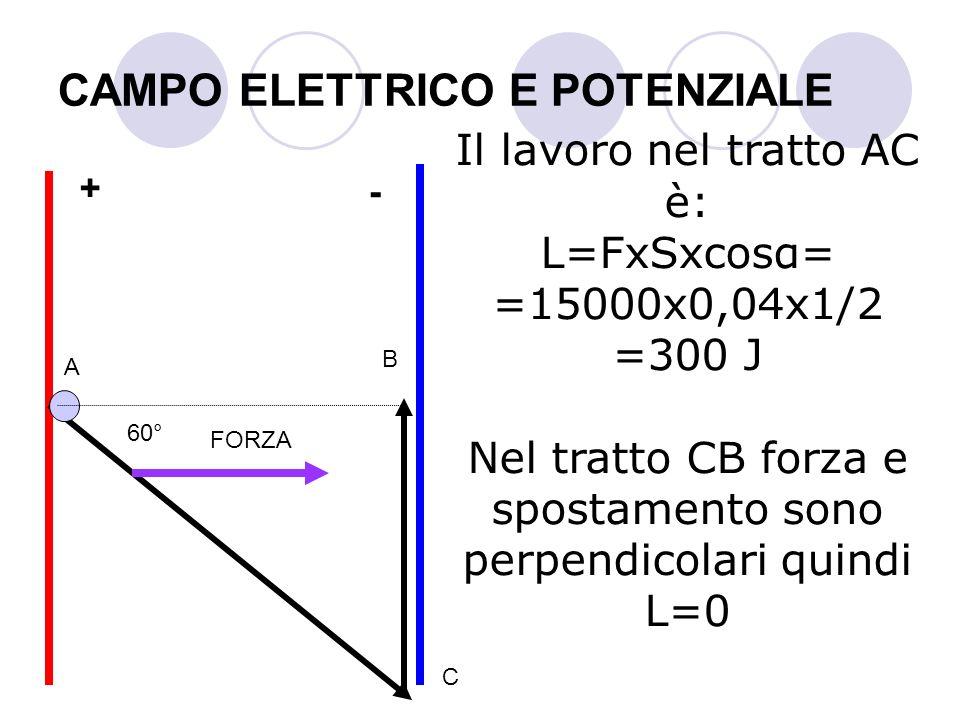 CAMPO ELETTRICO E POTENZIALE Il lavoro nel tratto AC è: L=FxSxcosα= =15000x0,04x1/2 =300 J Nel tratto CB forza e spostamento sono perpendicolari quind