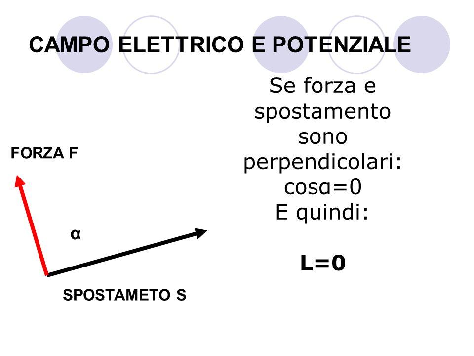 CAMPO ELETTRICO E POTENZIALE Se forza e spostamento sono perpendicolari: cosα=0 E quindi: L=0 SPOSTAMETO S FORZA F α
