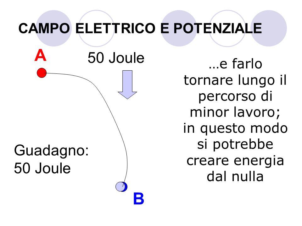 CAMPO ELETTRICO E POTENZIALE …e farlo tornare lungo il percorso di minor lavoro; in questo modo si potrebbe creare energia dal nulla A B Guadagno: 50