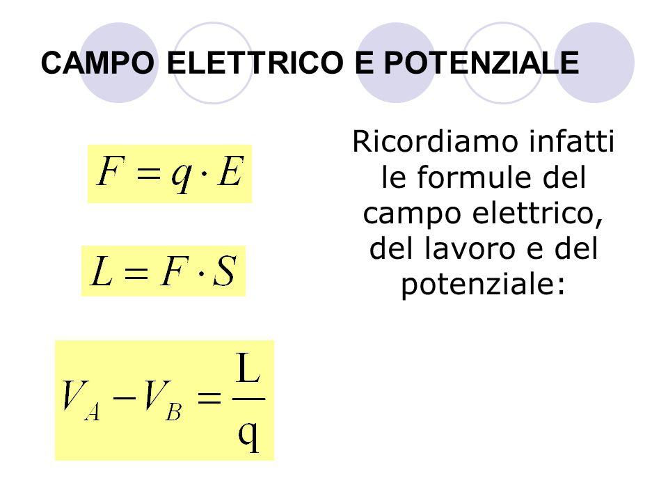 CAMPO ELETTRICO E POTENZIALE Ricordiamo infatti le formule del campo elettrico, del lavoro e del potenziale: