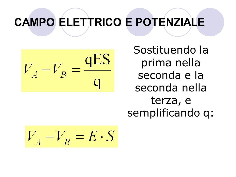 CAMPO ELETTRICO E POTENZIALE Sostituendo la prima nella seconda e la seconda nella terza, e semplificando q: