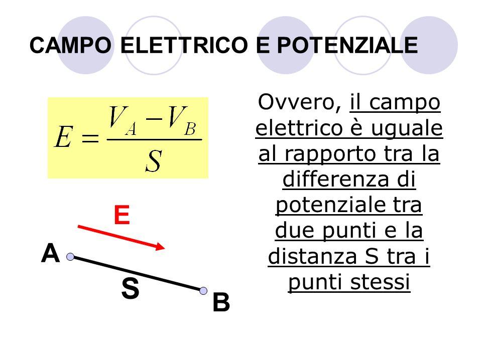 CAMPO ELETTRICO E POTENZIALE Ovvero, il campo elettrico è uguale al rapporto tra la differenza di potenziale tra due punti e la distanza S tra i punti
