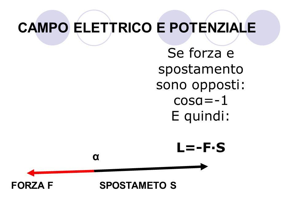 CAMPO ELETTRICO E POTENZIALE Se forza e spostamento sono opposti: cosα=-1 E quindi: L=-F·S SPOSTAMETO SFORZA F α