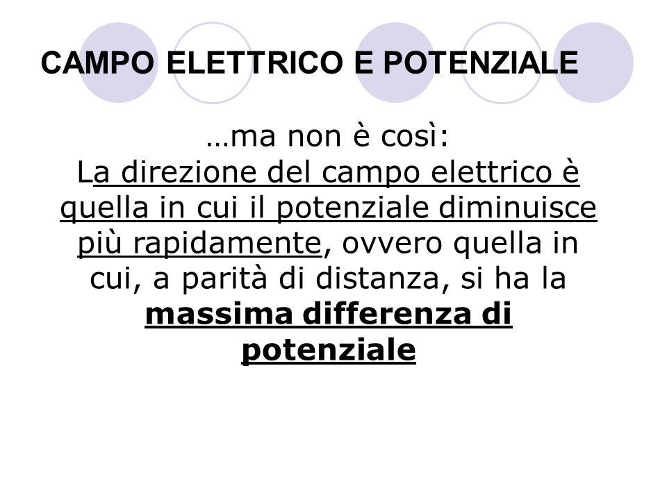 CAMPO ELETTRICO E POTENZIALE …ma non è così: La direzione del campo elettrico è quella in cui il potenziale diminuisce più rapidamente, ovvero quella