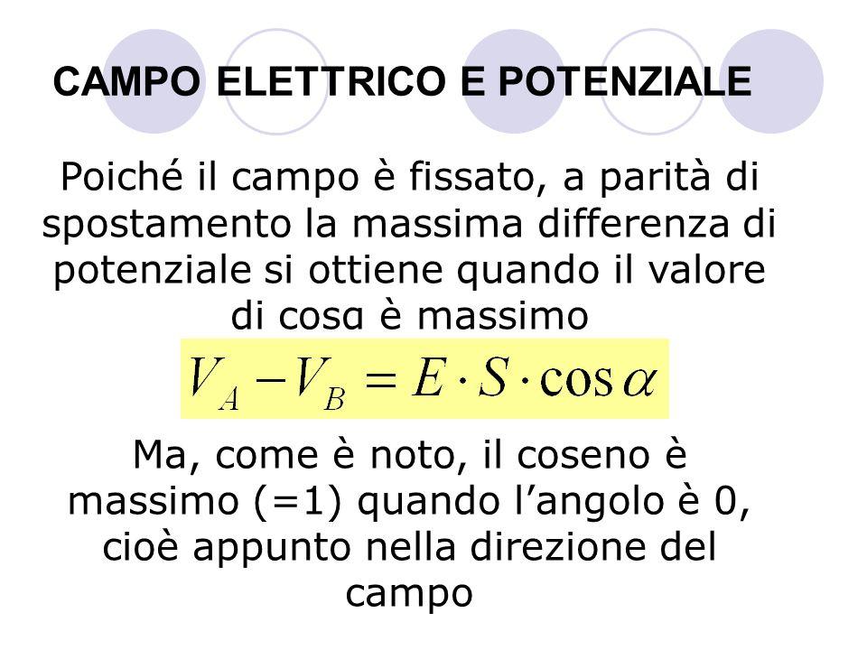 CAMPO ELETTRICO E POTENZIALE Poiché il campo è fissato, a parità di spostamento la massima differenza di potenziale si ottiene quando il valore di cos