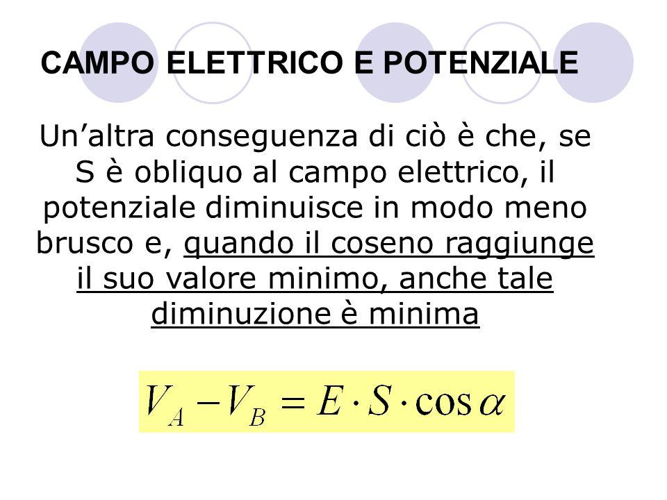 CAMPO ELETTRICO E POTENZIALE Unaltra conseguenza di ciò è che, se S è obliquo al campo elettrico, il potenziale diminuisce in modo meno brusco e, quan
