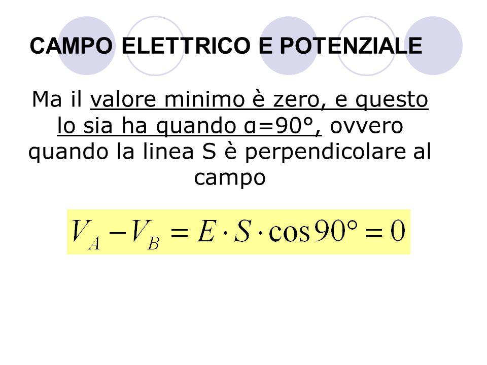 CAMPO ELETTRICO E POTENZIALE Ma il valore minimo è zero, e questo lo sia ha quando α=90°, ovvero quando la linea S è perpendicolare al campo