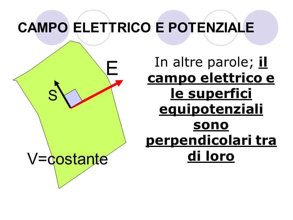 CAMPO ELETTRICO E POTENZIALE In altre parole; il campo elettrico e le superfici equipotenziali sono perpendicolari tra di loro E V=costante S