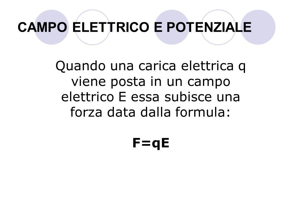 CAMPO ELETTRICO E POTENZIALE Quando una carica elettrica q viene posta in un campo elettrico E essa subisce una forza data dalla formula: F=qE