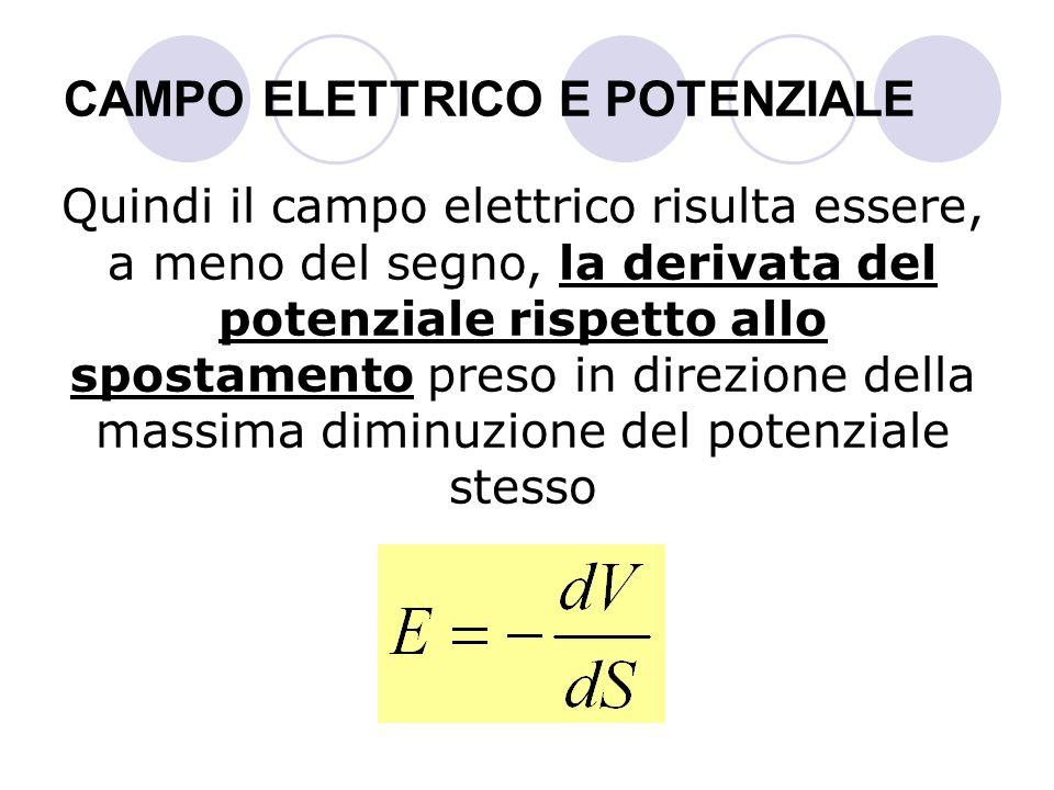 CAMPO ELETTRICO E POTENZIALE Quindi il campo elettrico risulta essere, a meno del segno, la derivata del potenziale rispetto allo spostamento preso in