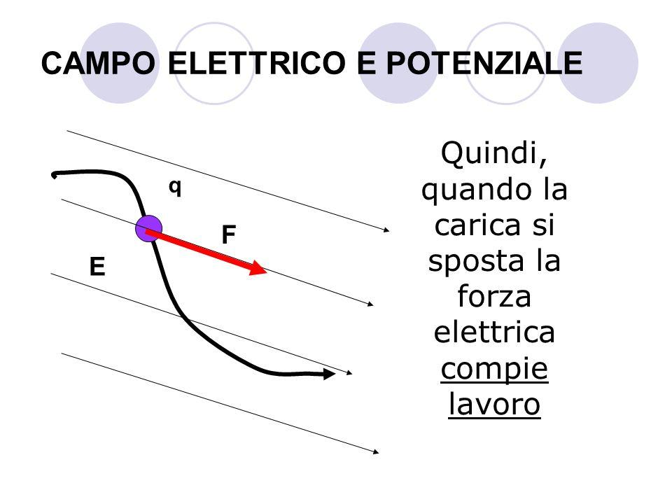 CAMPO ELETTRICO E POTENZIALE Quindi, quando la carica si sposta la forza elettrica compie lavoro q E F