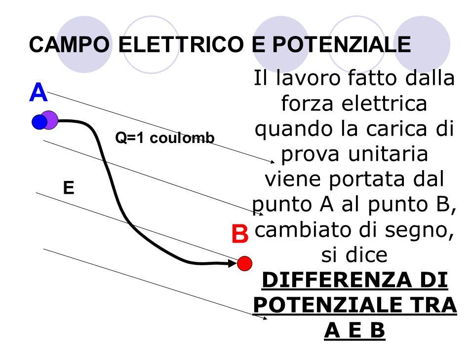 CAMPO ELETTRICO E POTENZIALE Il lavoro fatto dalla forza elettrica quando la carica di prova unitaria viene portata dal punto A al punto B, cambiato d
