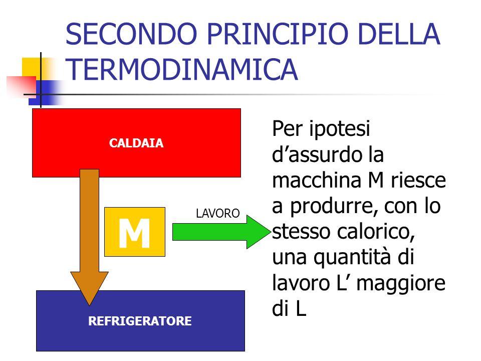 SECONDO PRINCIPIO DELLA TERMODINAMICA Per ipotesi dassurdo la macchina M riesce a produrre, con lo stesso calorico, una quantità di lavoro L maggiore