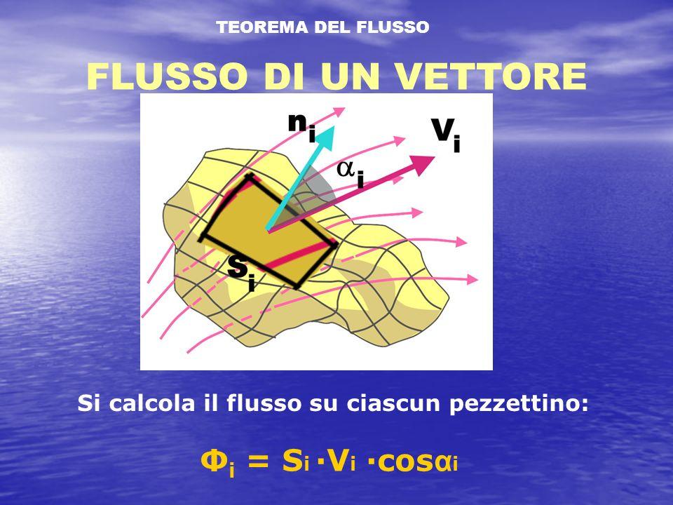TEOREMA DEL FLUSSO FLUSSO DI UN VETTORE Si calcola il flusso su ciascun pezzettino: Φ i = S i ·V i ·cos α i