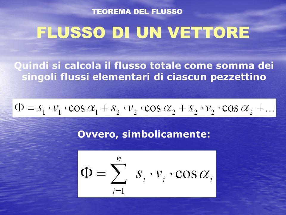 TEOREMA DEL FLUSSO FLUSSO DI UN VETTORE Quindi si calcola il flusso totale come somma dei singoli flussi elementari di ciascun pezzettino Ovvero, simbolicamente: