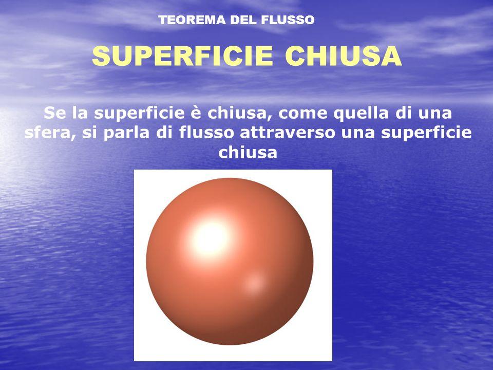 TEOREMA DEL FLUSSO SUPERFICIE CHIUSA Se la superficie è chiusa, come quella di una sfera, si parla di flusso attraverso una superficie chiusa