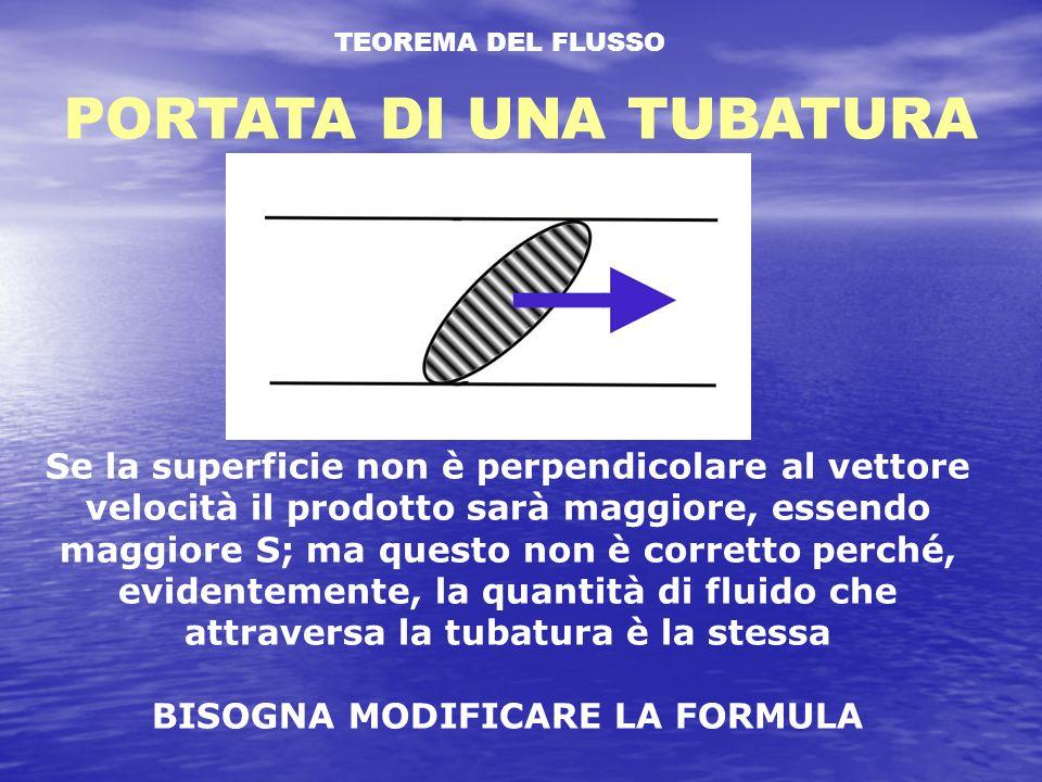 TEOREMA DEL FLUSSO PORTATA DI UNA TUBATURA Se la superficie non è perpendicolare al vettore velocità il prodotto sarà maggiore, essendo maggiore S; ma questo non è corretto perché, evidentemente, la quantità di fluido che attraversa la tubatura è la stessa BISOGNA MODIFICARE LA FORMULA