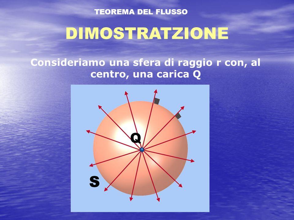 TEOREMA DEL FLUSSO DIMOSTRATZIONE Consideriamo una sfera di raggio r con, al centro, una carica Q