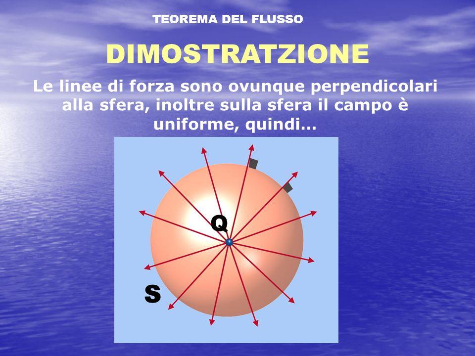 TEOREMA DEL FLUSSO DIMOSTRATZIONE Le linee di forza sono ovunque perpendicolari alla sfera, inoltre sulla sfera il campo è uniforme, quindi…